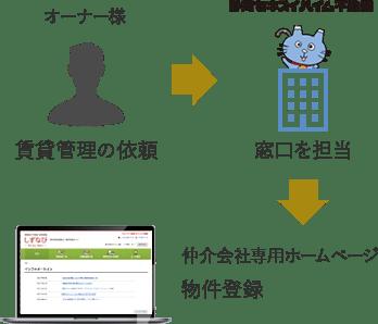 静岡セキスイハイム不動産なら仲介会社が入居希望者に物件を紹介しやすいよう、独自の仲介会社向けの物件情報ホームページを構築しています。