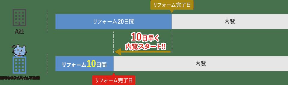 静岡セキスイハイム不動産では、退去リフォーム工事10日以内完了ルールを採用しております。