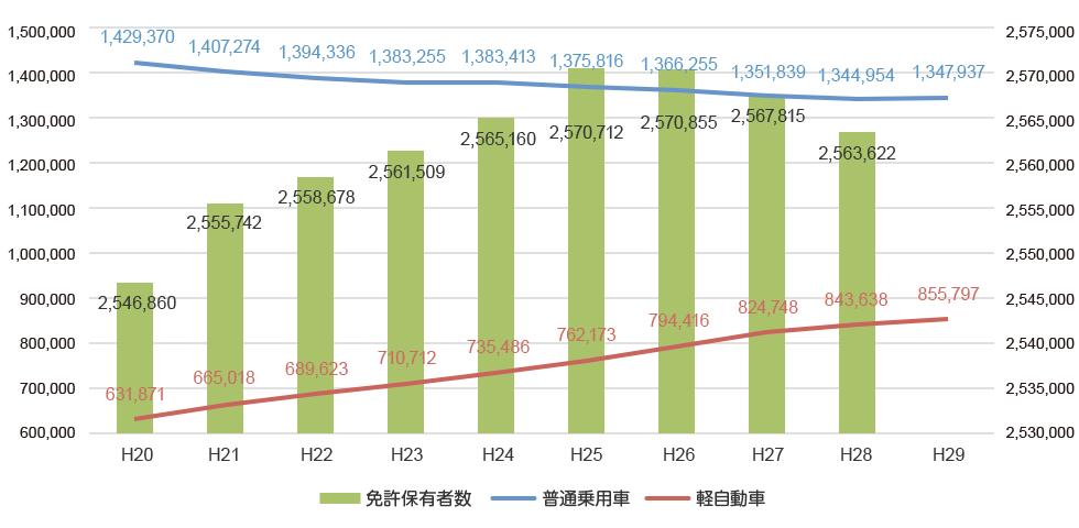 静岡県内の乗用車・軽自動車および免許保有者数のグラフ